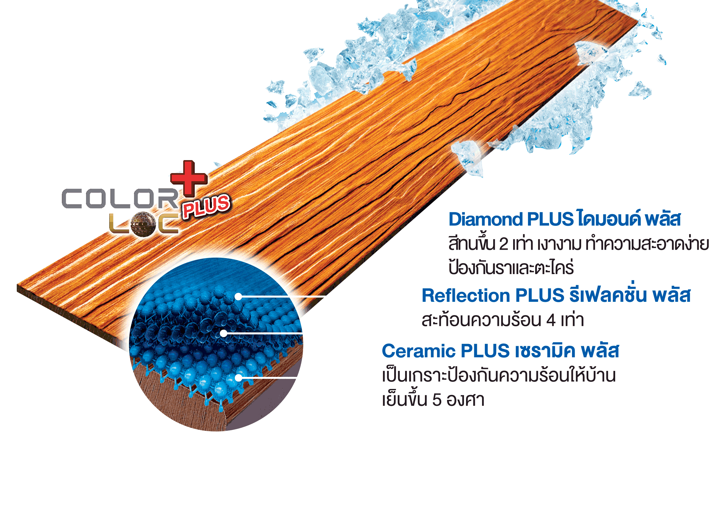 ภาพการทดสอบประสิทธิภาพไม้ฝากันความร้อนเอสซีจี รุ่นคูลพลัส SCG Cool Plus Wood-01KV_back